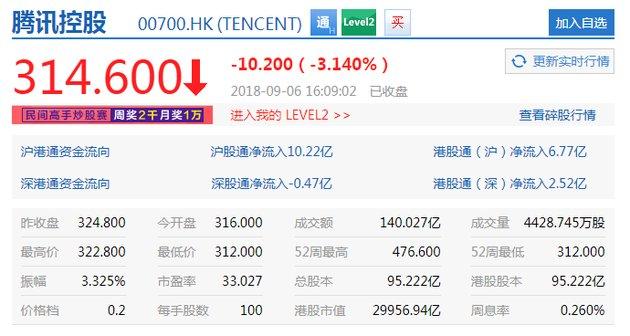 腾讯昨日市值蒸发近千亿港元 已低于三万亿港元