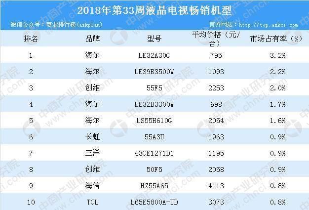 2018年第33周彩电畅销机型排行榜分析:海尔品牌位居第一