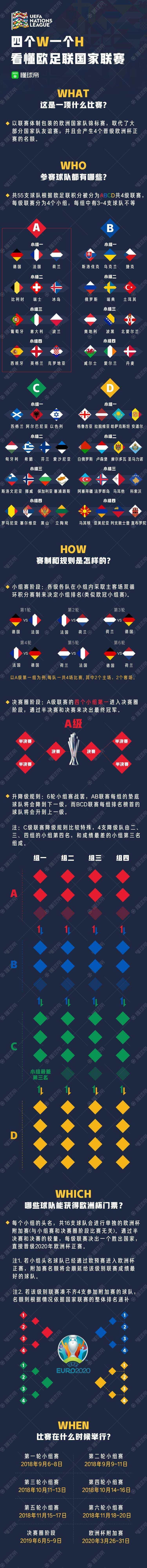 欧洲国家联赛赛程赛制分析 冠军奖金可达450万欧元