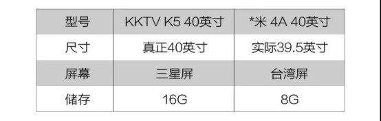 """正面怼小米!KKTV这次的新品能硬刚""""全国第一""""吗?"""
