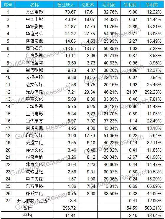 2018国内影视企业半年报:冰火两重天