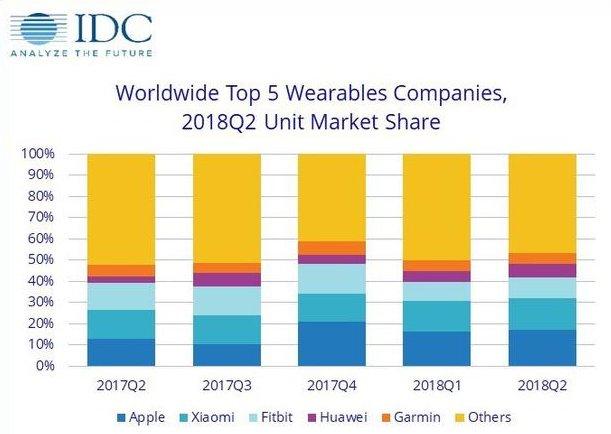 小米仅次于苹果,占据全球可穿戴设备市场第二位置
