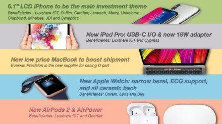 郭明池:因装配和质量问题 新款6.1 LCD iPhone将推迟上市