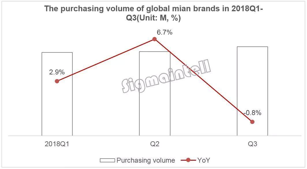 全球主要电视品牌库存偏高,多重因素将影响下半年需求