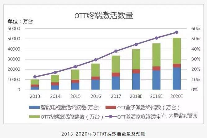2018年OTT行业发展预测:OTT广告业务将大爆发