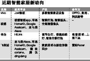 华为、vivo等或放弃电视市场跨界合作智能家居产业_-_热点资讯-艾德百科网