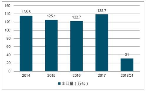 17-18年彩电市场产量、出口量及零售量分析