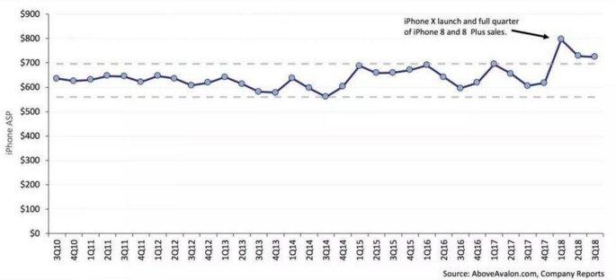 新iPhone价格过万,一台手机为何堪比一台电脑?