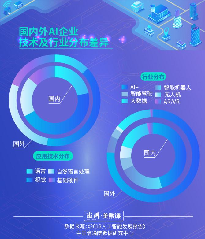 世界人工智能大会在沪举行,中国AI领域发展如何?