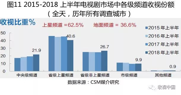 电视收视市场半年报发布:降幅创近五年新高、央视涨卫视跌