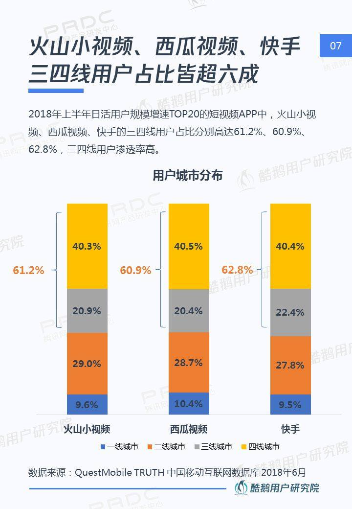 三四线用户内容消费洞察报告:泛娱乐、短视频最受欢迎