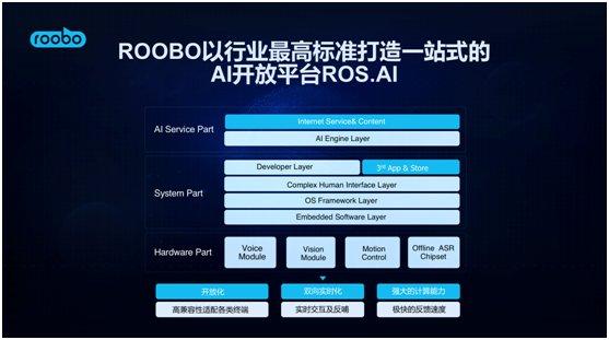 2018世界人工智能大会,ROOBO交出AI落地五年最亮眼的答卷