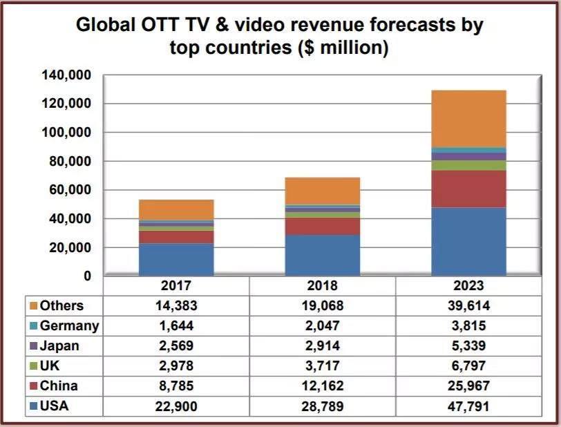 未来五年内中国OTT将迎来高速发展,营收将增长三倍