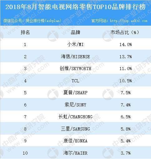 8月智能电视网售额达42.4亿元 小米市场占有率14%位列榜首
