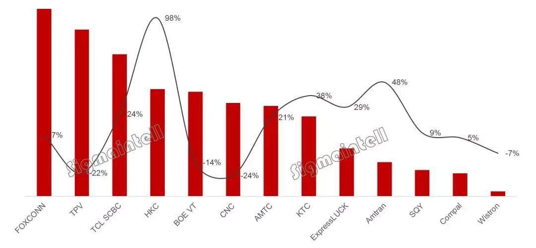 全球TV代工厂8月出货分析:厂商业绩显分化 产品升级正当时