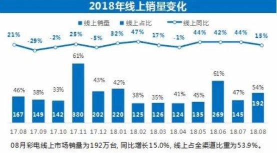 2018年8月彩电市场报告分析:国内品牌仍是销售主力