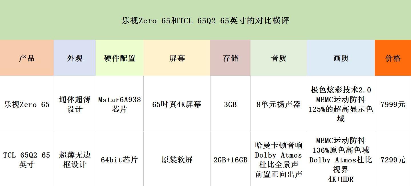 乐视Zero 65和TCL 65Q2 65英寸对比:哪款更值得买?