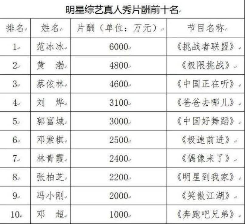 综艺限薪令规定单期片酬不超80万 下半年综艺节目数量或受影响