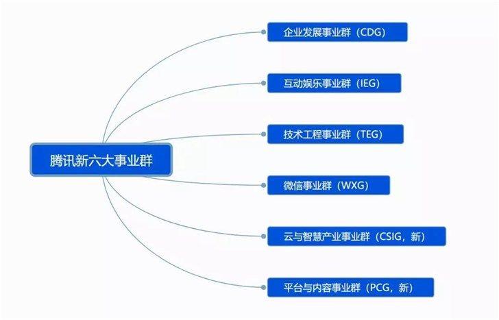 腾讯重新整合业务线后 能够做到1+1大于2的效果吗?_-_热点资讯-苏宁优评网