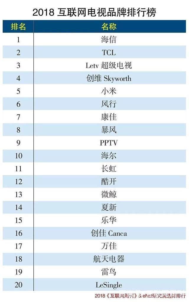 2018互联网电视品牌排行榜发布 小米只排第五