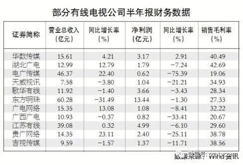 广电上市公司半年业绩发布,近半数公司出现营收负增长