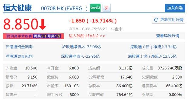 恒大健康今日收盘报8.85港元 相比上个交易日下跌15.71%