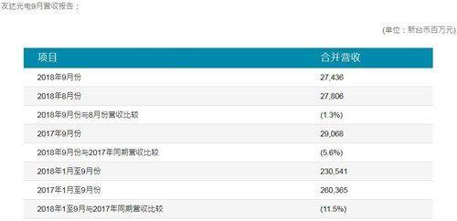 友达光电第三季度财务数据公布:营收181亿元,同比减少7.3%