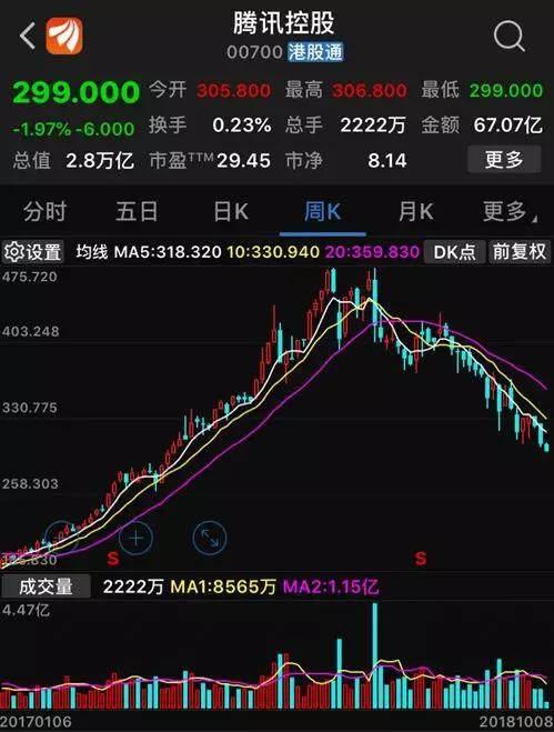 腾讯股价跌破300元关口 年内领跌中概科技股