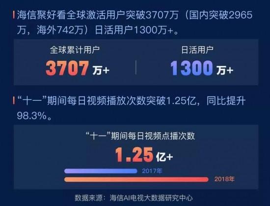 海信聚好看用户突破3707万,十一期间视频点播同比上涨98.3%