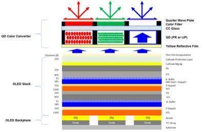 QD-OLED技术被看好 三星将试产QD-OLED面板