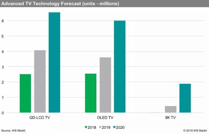 2019年8K电视出货量将超过40万台