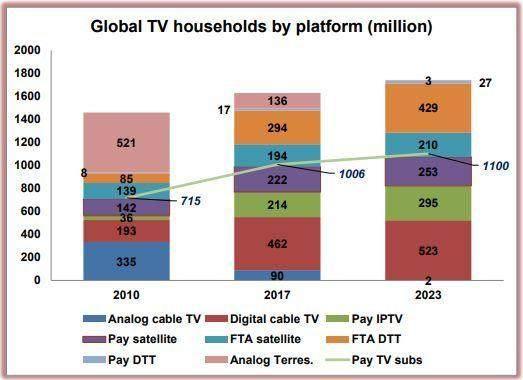 中国付费电视用户涨势迅猛 或将成为市场转点