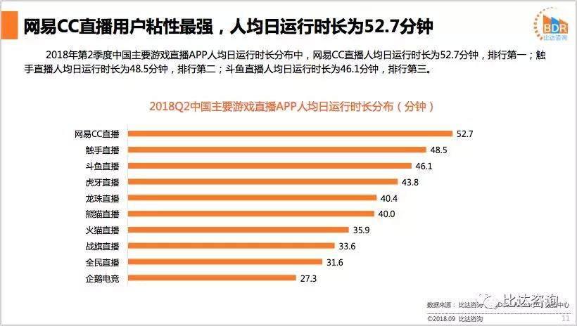 18年第2季度中国游戏直播市场研究报告:虎牙活跃度最高