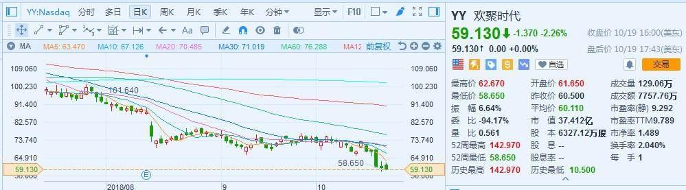 欢聚时代股价一跌再跌,YY直播竞争压力加剧