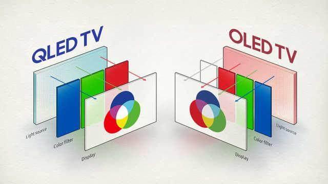 OLED技术真的领先于液晶技术吗?