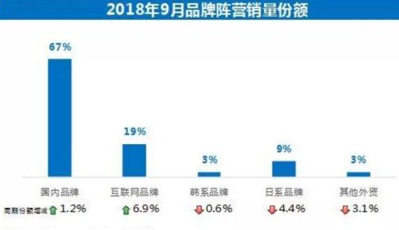 9月彩电市场分析:彩电销量同比下降,智能电视为主流
