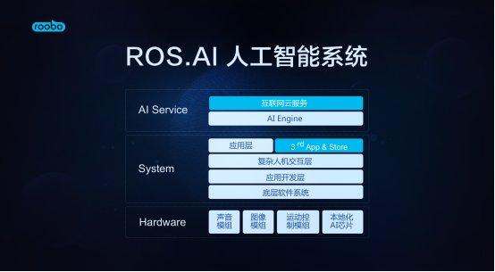 ROOBO雷宇:AI职责在于缩短用户获得服务路径