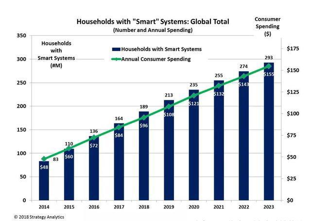 2018-2022年全球智能家居市场报告:美国第一