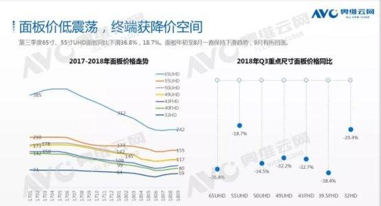 2018年第三季度彩电市场大环境分析报告