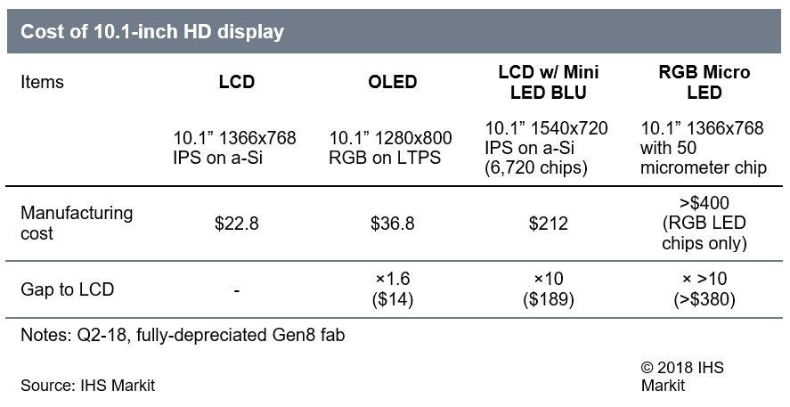 Mini-LED的制造成本仍然太高,无法与传统显示器竞争