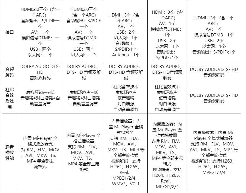 小米电视对比:4A、4C、4S、4X和小米电视4的区别