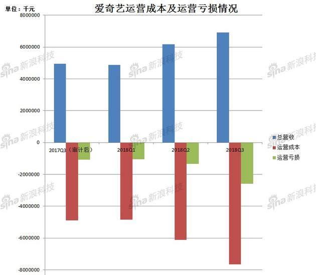 爱奇艺第三季度财报解读:会员规模达8070万 同比涨89%