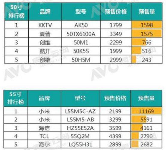 双十一彩电市场销售预测报告:小米电视或成销量冠军