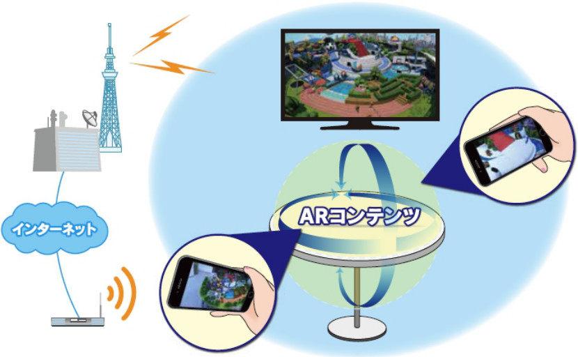 未来日本电视发展:现实成像、联网媒体、智慧制作