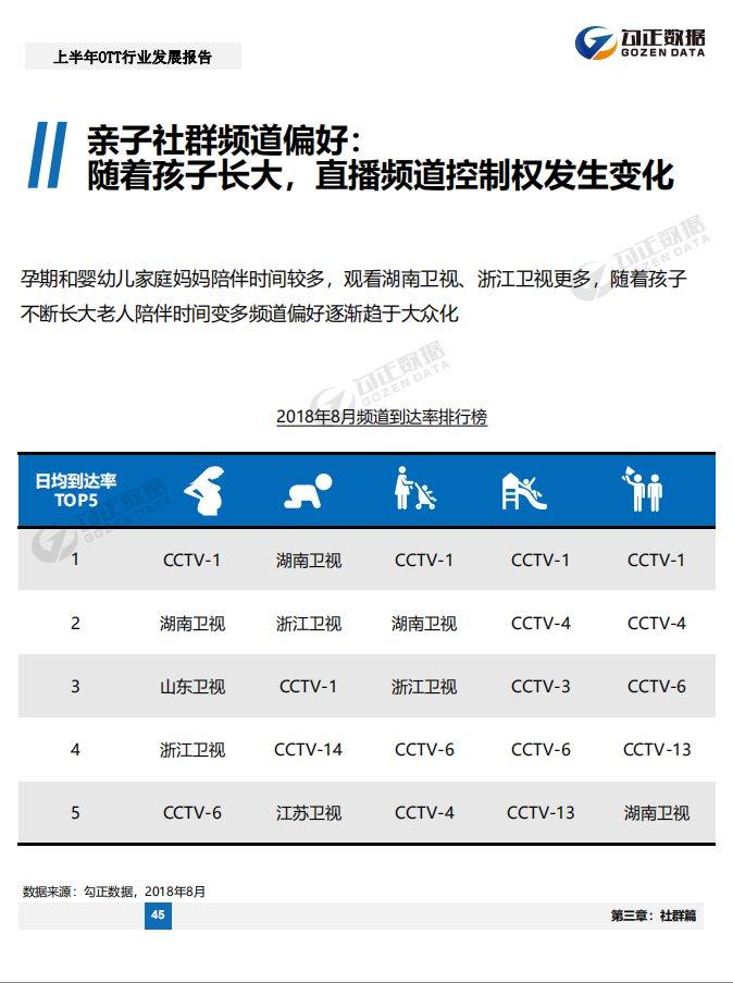 2018年上半年OTT行业发展报告:OTT超有线电视领跑大屏