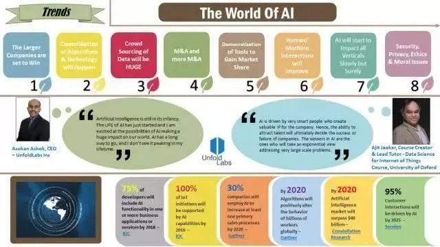 未来人工智能八大趋势:谷歌等大公司将赢得未来