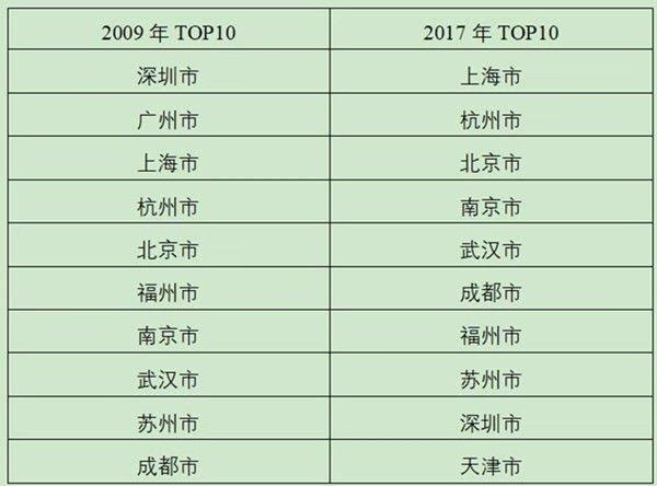 """天猫双11人均消费力最强城市为上北杭深 广州""""出局"""""""