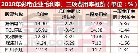 """彩电行业三季报低迷 双十一后彩电行业会""""逆袭""""吗?"""