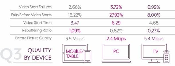 电视仍是家庭最常用流媒体屏幕端,流媒体质量渐高