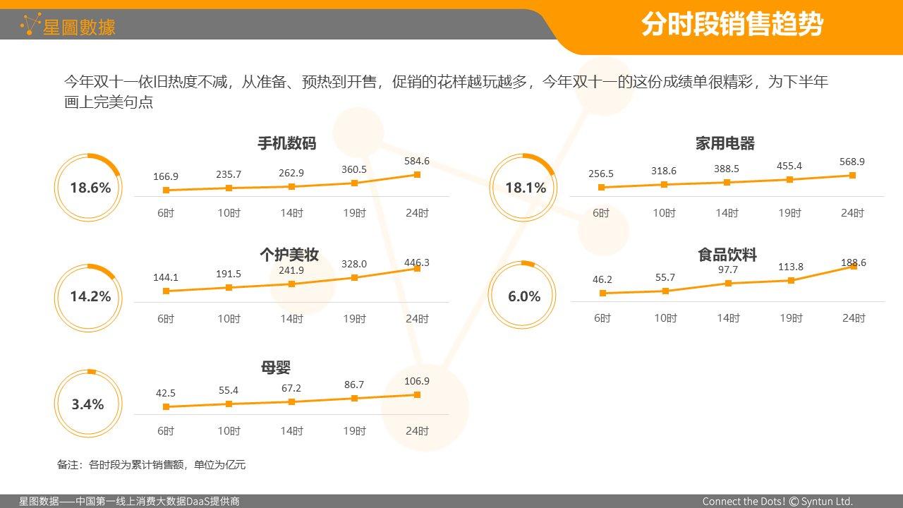 2018双11全网销售数据:家用电器销售额同比增长10.9%